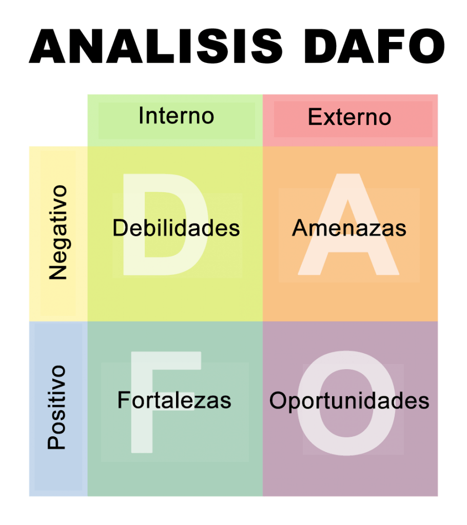 Dafo, Foda