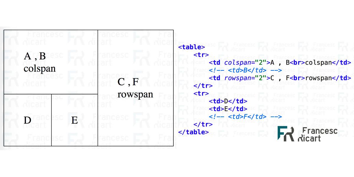 Ejemplo de tabla html