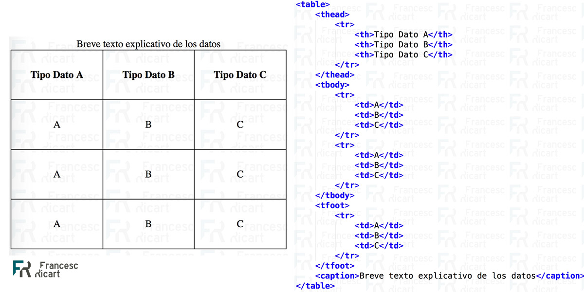 Etiquetas html para escribir tablas. Olvídate de atributos obsoletos.