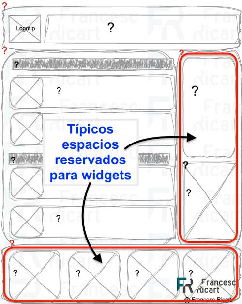 zonas típicamente reservadas para widgets