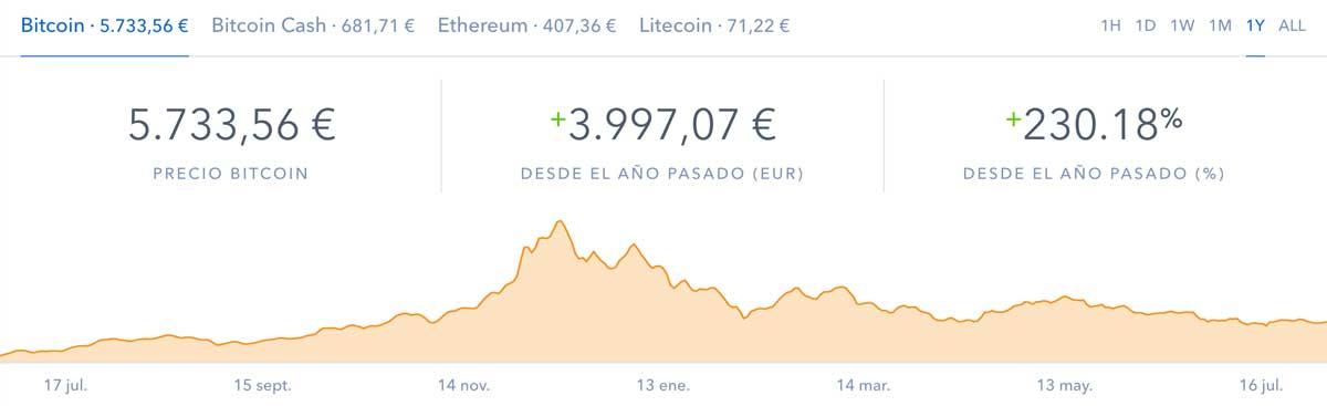 Evolución BitCoin 12 meses
