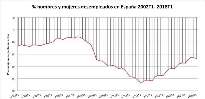 Serie histórica desempleados 2002 - 2018 INE
