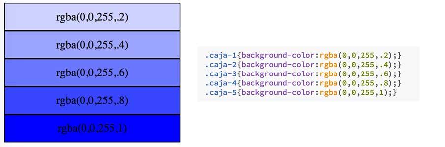 Ejemplo de uso en CSS de colores RGBa