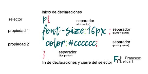 Elementos de una declaración CSS