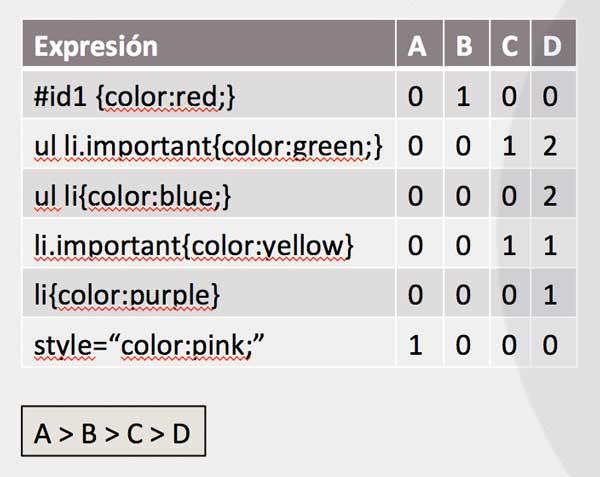 Ejemplo de tabla de cálculo de especificidad CSS