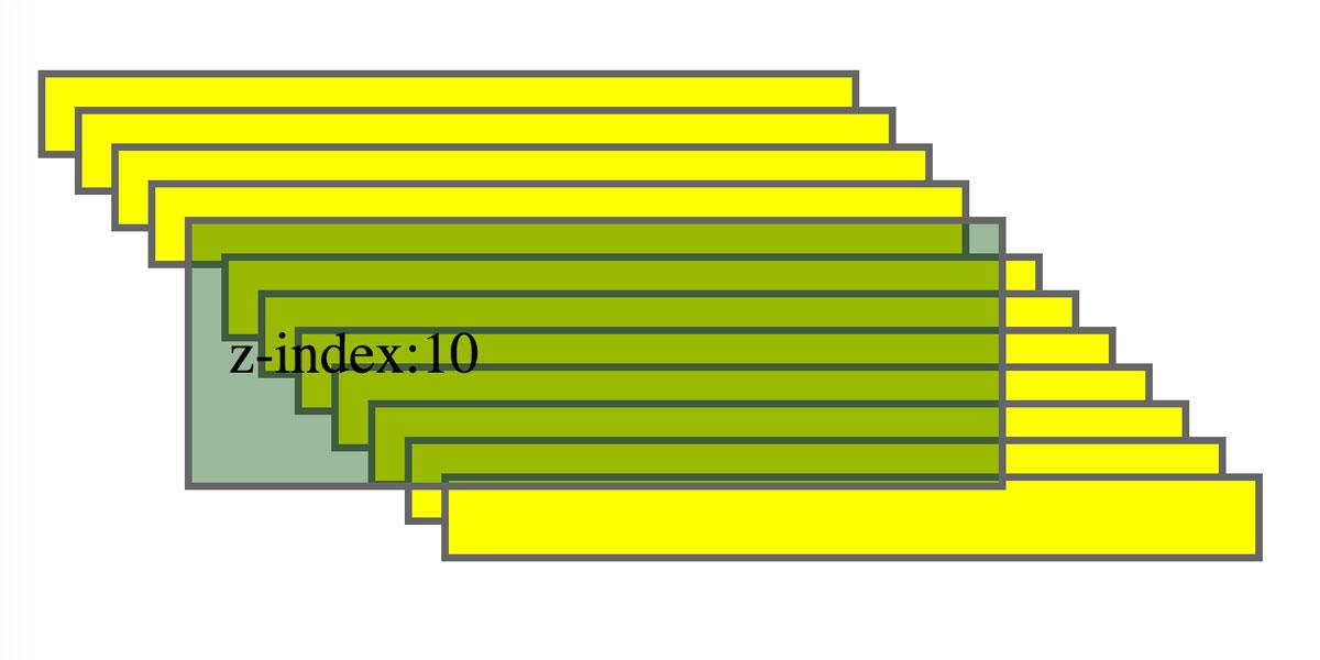 La propiedad z-index 2