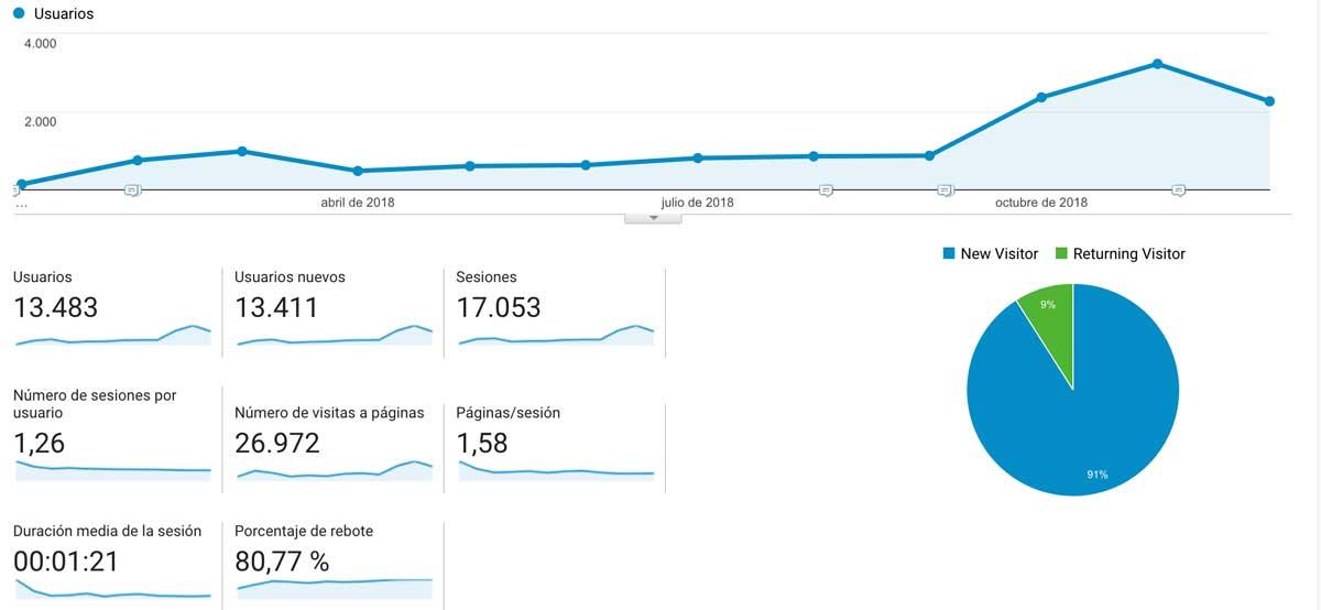 Tráfico conseguido hacia la web tras 365 publicaciones consecutivas