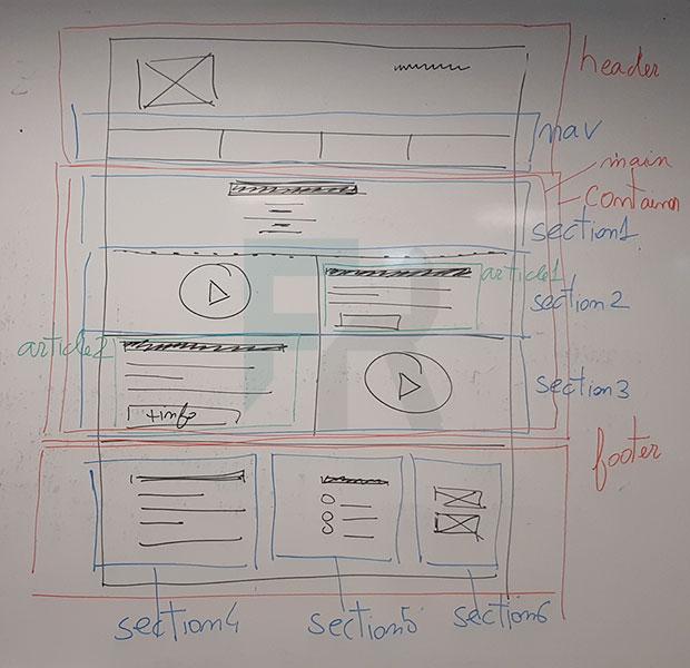 Pizarra con documento web dibujado y estructurado