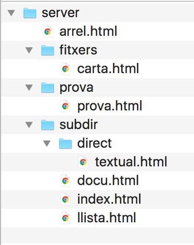 Carpetas y archivos html de un proyecto web