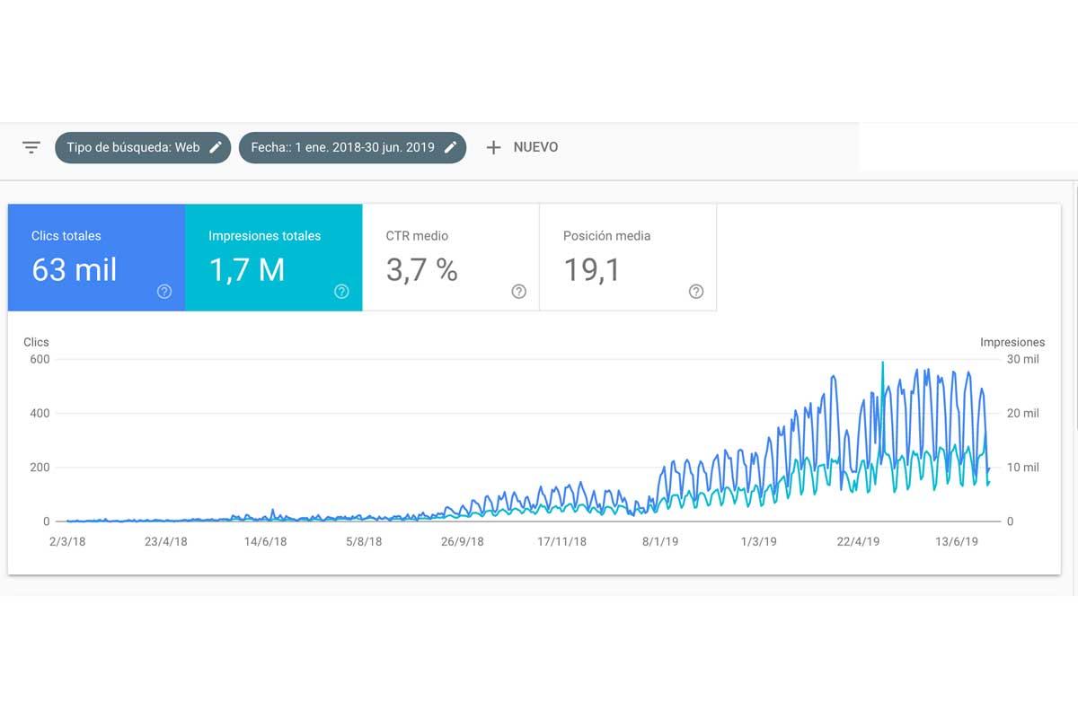 547 publicaciones consecutivas en el blog